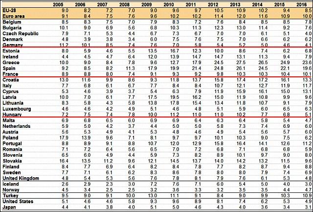 Munkanélküliségi ráta, Eurostat