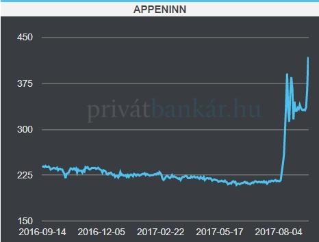 Az Appeninn árfolyama az elmúlt 1 évben. Feladat: állapítsuk meg a chart alapján, mikor került Mészáros Lőrinc érdekeltségi körébe a cég!