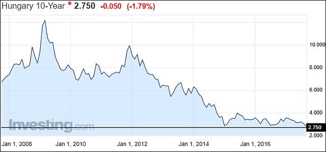 Magyar tíz éves államkötvény-hozam (Investing.com)
