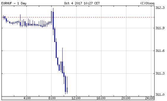 Euró/forint, mai nap.