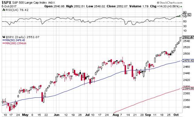 S&P 500, erős túlvettség