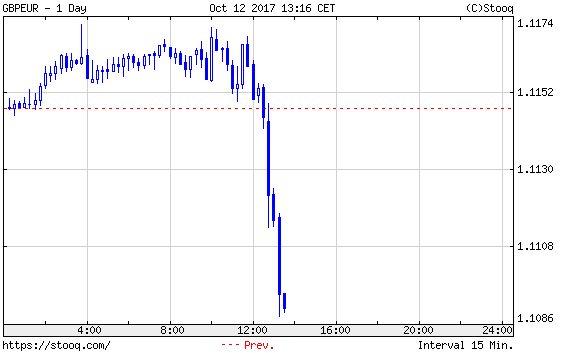Angol font/euró, mai nap