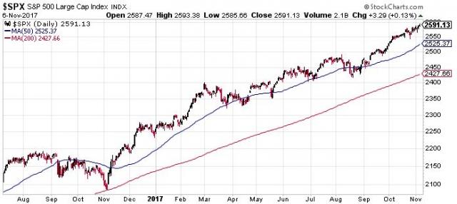 S&P 500. Egy éve szárnyal korrekció nélkül