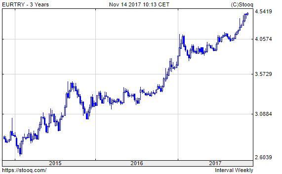 Euró/török líra