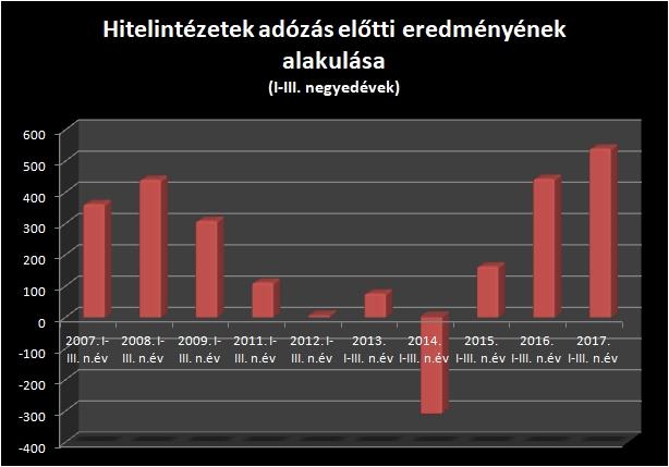 Adatok milliárd forintban; forrás: MNB / Privátbankár.hu