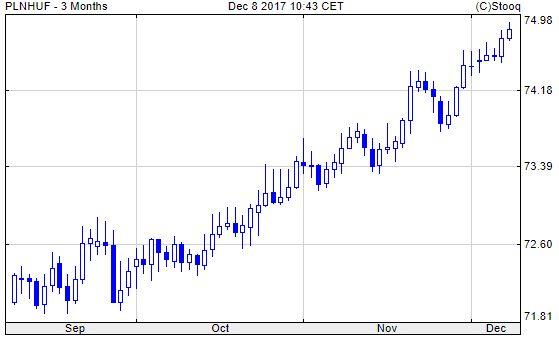 Lengyel zloty/forint, 3 hónap. Leértékelődtünk