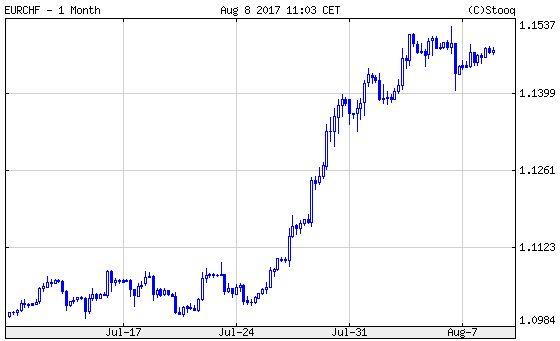 Euró/svájci frank