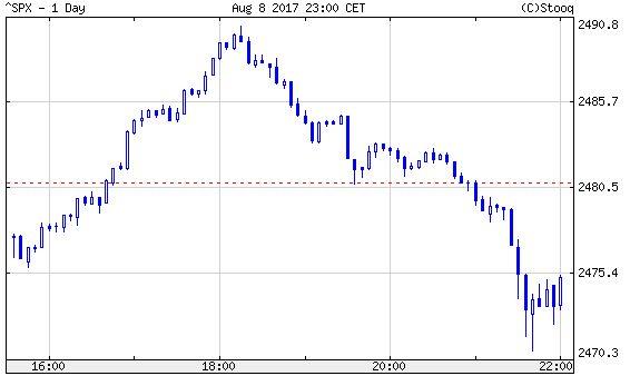 S&P 500, napon belül