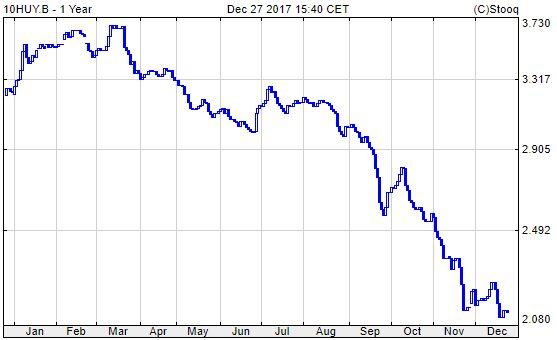 10 éves magyar államkötvény hozama