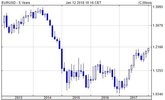 Euró/dollár. Az euró ledolgozta a 3 évvel ezelőtti esés felét