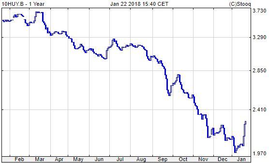10 éves magyar államkötvény hozam