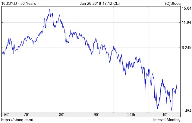 USA 10 éves államkötvények hozama 50 évre (Stooq.com)