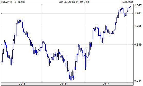 Cseh 10 éves államkötvény hozam