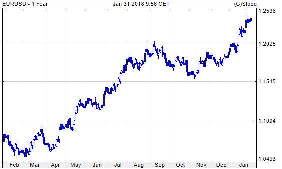 Euró/dollár, egy év