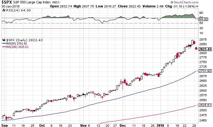 S&P 500. Esés réssel, megszűnt a túlvettség