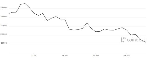 A bitcoin zuhanása az elmúlt egy hónapban - forrás: Coindesk