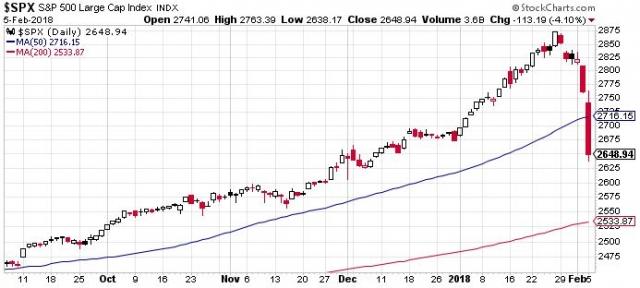 S&P 500. A januári emelkedés pár nap alatt leradírozva