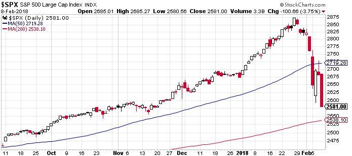 S&P 500. Még csak a novemberi szintekig esett vissza