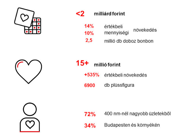 A praliné és plüss szív értékesítése (Forrás: Nielsen)
