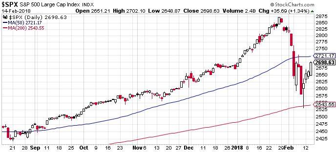 S&P 500 index, az esés felét ldolgozta