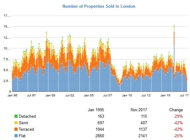 A londoni ingatlantranzakciók számának alakulása a home.co.uk adatai szerint.