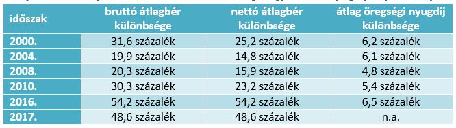 Győr-Moson-Sopron és Szabolcs-Szatmár-Bereg megye: bér és nyugdíjak (százalék)