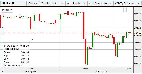 A legfrissebb árfolyamokat itt nézheted meg a Privátbankár.hu-n.>>>