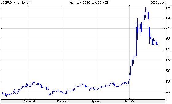 Dollár/rubel