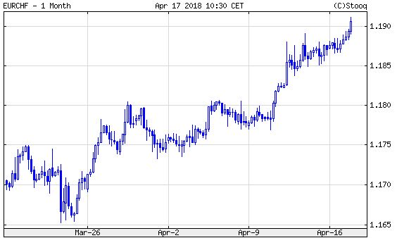 Euró/svájci frank, egy hónap