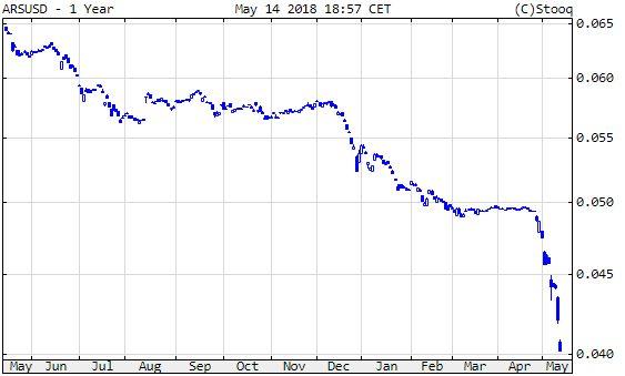Argentin peso/dollár