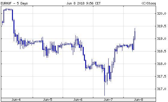Euró/forint. Egynapos fellélegzés volt csak tegnap