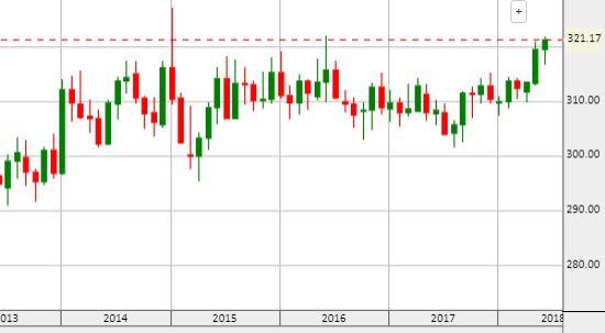 Euró/forint, 5 év