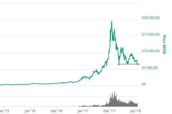Bitcoin. Komoly támasz szinthez érkezett