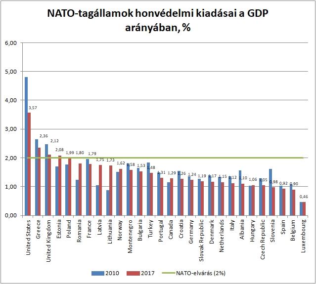 Forrás: NATO. A 2017-es adatok becslésen alapulnak. 2010-es árfolyamon számolva.