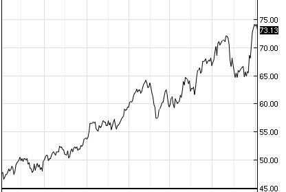 A WTI olajfajta hordónkénti árának alakulása az elmúlt 1 évben
