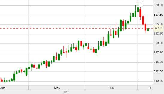 Euró/forint. Sokat javult, de van még mit erősödnie