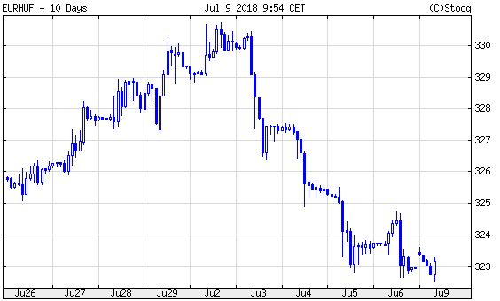 Euró/forint