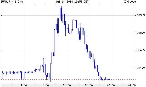 Euró/forint, napközben