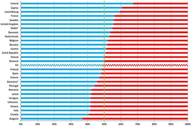 A születések és halálozások aránya az EU tagországokban. Forrás: Eurostat