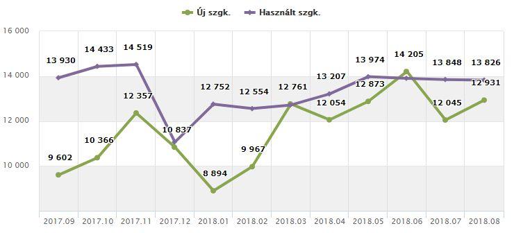 Új és használt szgk. forgalomba helyezés Magyarországon (elmúlt 12 hónap, forrás: Carinfo.hu)