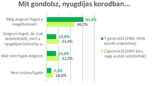 Forrás: Pulzus kutatás az OTP Nyugdíjpénztár megrendeléséből (2018)