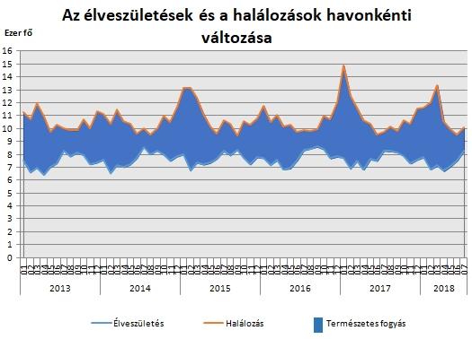 Privátbankár.hu - Nyoma sincs a demográfiai fordulatnak  tovább fogy ... c8dbd7e528