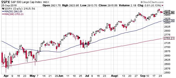 S&P 500, kiegyensúlyozott emelkedés
