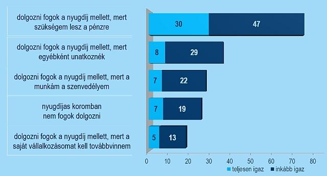 A túlélés záloga a nyugdíj melletti munka - Forrás: K&H felmérés