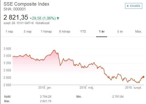 Shanghai Composite Index (Google)