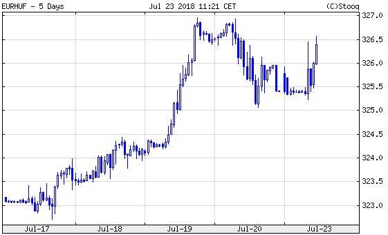 Euró/forint: a helyzet szomorú