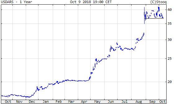 Dollár/argentin peso
