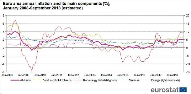 Az Eurozóna inflációja tíz év alatt. (Vastag vonal, bal tengely, Eurostat.)