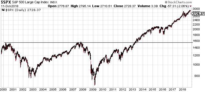 S&P 500, hosszú távon. Van hová esni