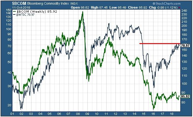 A Bloomberg Commodity árupiaci index és a WTI típusú kőolaj árfolyama (Forrás: Stockcharts.com)